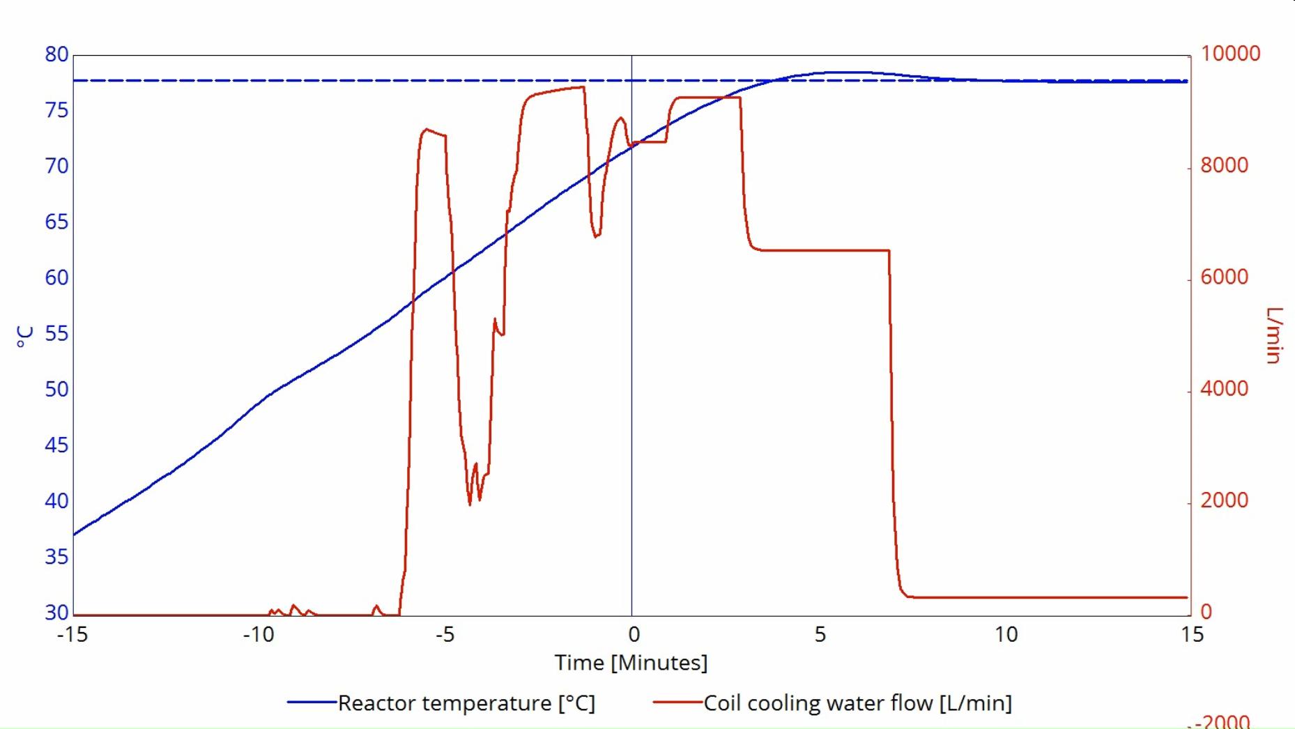 Model Predictive Control Of Phenolic Resin Production Cybernetica Process Flow Diagram Reactor 0000