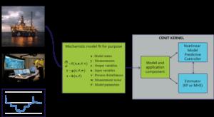 ModelDevelopment